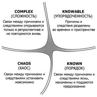 Типизация организаций